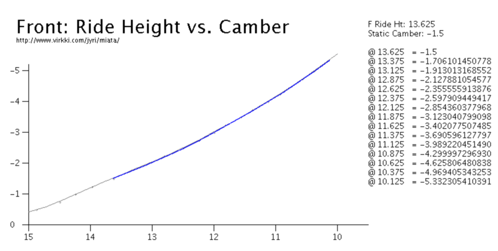 Above is a camber chart for the NA Miata. The x-axis shows the cars ride height, (lower ride height = more suspension compression), and the y-axis shows the amount of negative camber on the front tires. Link here.
