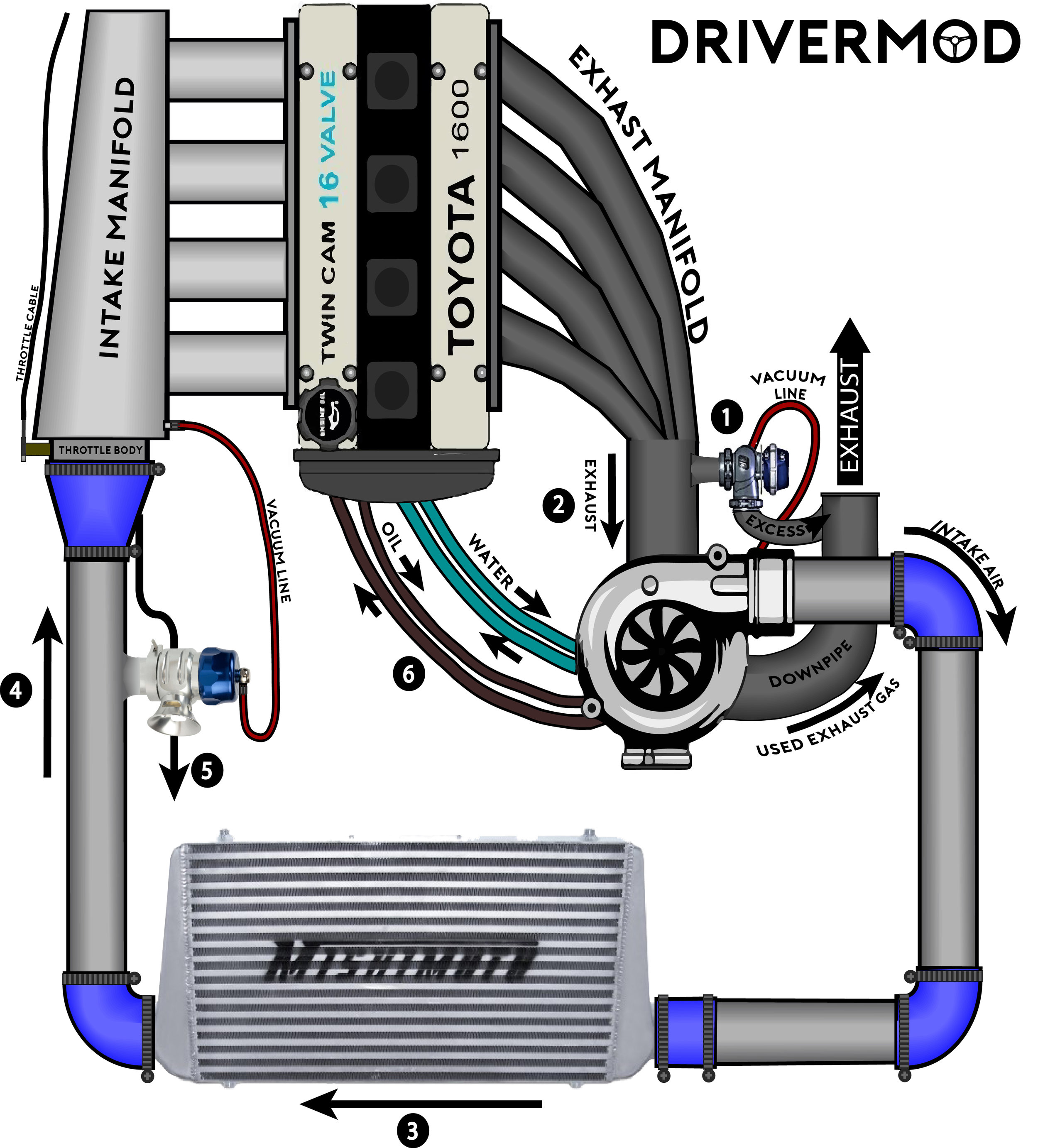 Turbocharging for Dummies – DriverMod | Turbocharged Engine Diagram |  | DriverMod