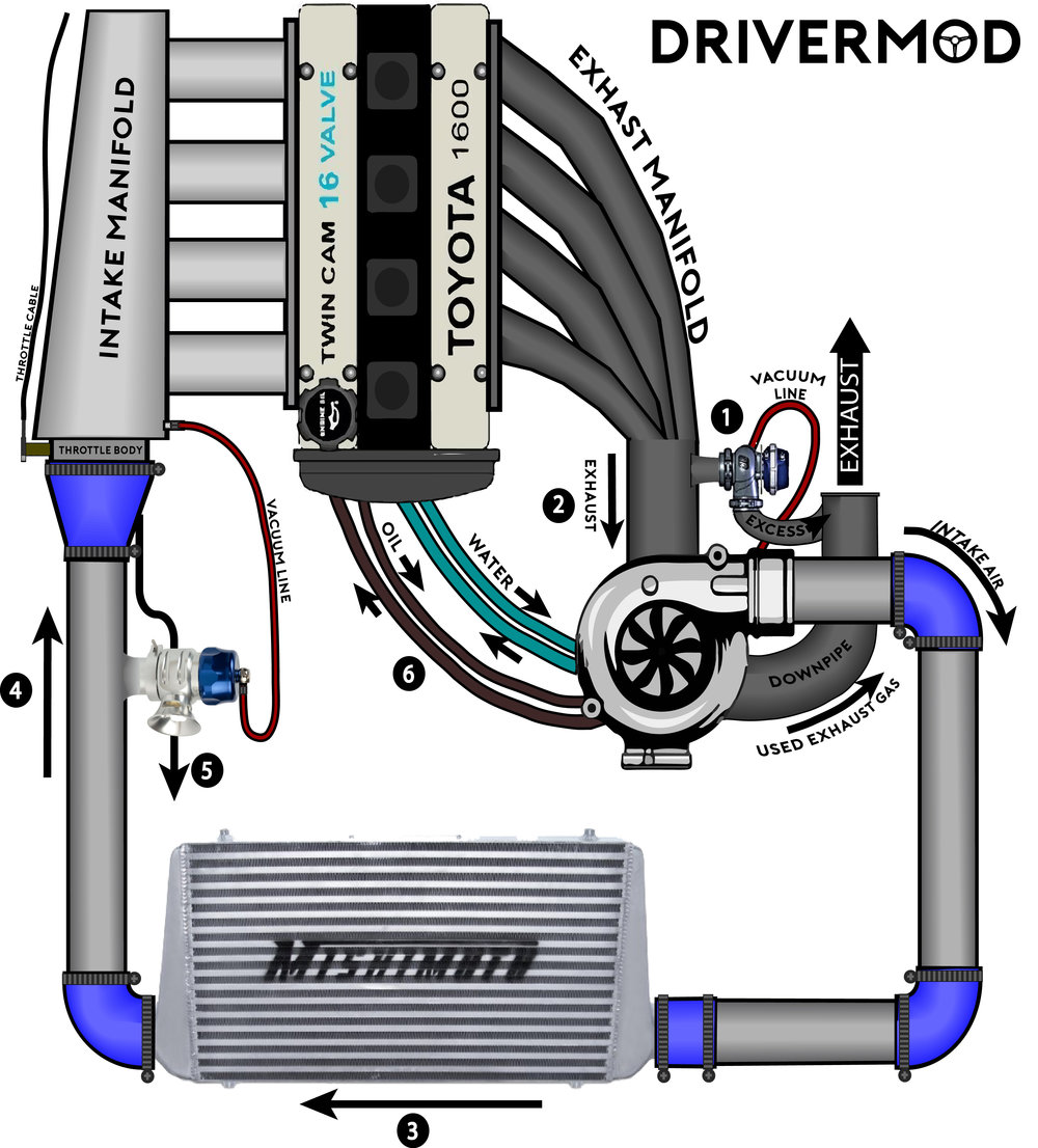 Twin Turbo Engine Diagram