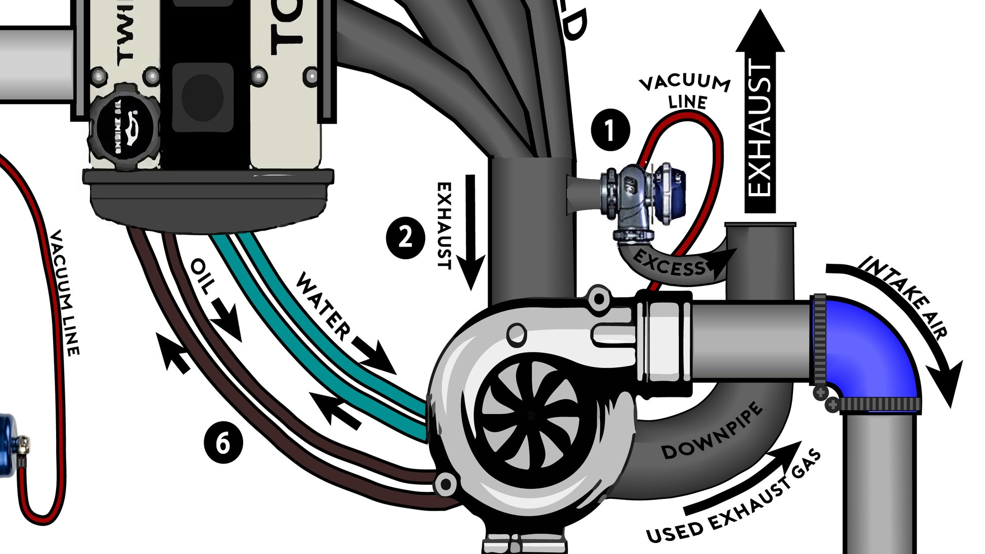 Turbo Installation Diagram Online Manuual Of Wiring Timer Reddy G 2 Turbocharging For Dummies Drivermod Rh Ca Pdf